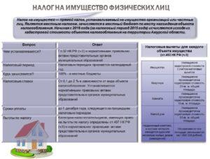 Налог на имущество организаций и физических лиц в 2018 году