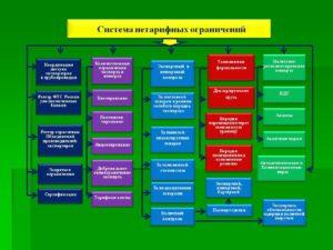 Ндс при экспортных и импортных операциях / rosinvest.com /