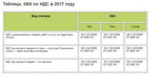 Кбк енвд в 2017 году — реквизиты для уплаты