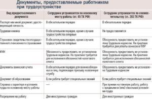 Обязательные документы при приеме на работу 2017