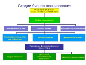 Как открыть магазин стройматериалов: бизнес-план прибыльного предпринимательства