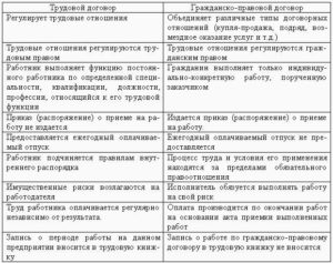 Отличие договора подряда от трудового договора: плюсы и минусы