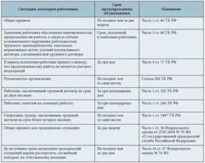 Увольнение на испытательном сроке по инициативе работника: процедура, отработка, статья ТК РФ