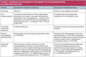 Выходное пособие по ТК РФ: как выплатить при различных основаниях увольнения