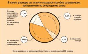 Выходное пособие гражданам РФ при сокращении в 2017 году