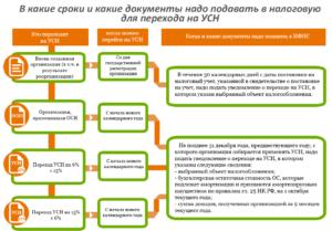 ОСН (или ОСНО) в 2018 году: информация о налоге и переход с УСН