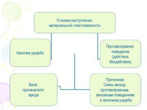 Материальная ответственность сторон трудового договора: условия наступления, виды и образец
