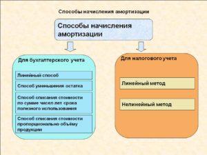 Способы и методы начисления амортизации основных средств