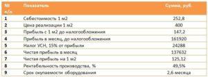 Бизнес план производства тротуарной плитки: общие сведения