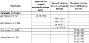 УСН (упрощёнка): виды УСН и правила отчётности в 2018 году