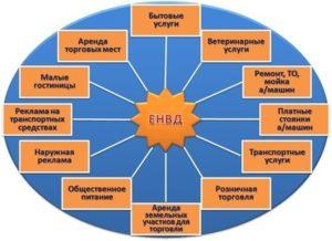 Всё, что необходимо знать о ЕНВД: виды деятельности и особенности применения
