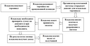 Бизнес на платежных терминалах: регистрация, рентабельность и бизнес-план