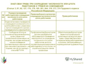 Правила сокращения работников на предприятии: трудовой кодекс
