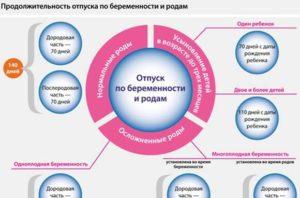 Особенности продления больничного по беременности и родам