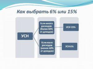 Что выгоднее: УСН 6% или 15% - подробный разбор
