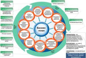 Как открыть страховую компанию: подробный бизнес-план
