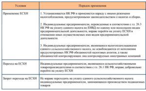 ЕСХН. Актуальная информация о едином сельхозналоге в 2018 году