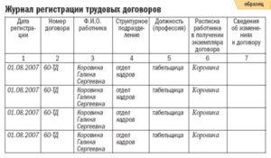 Журнал для регистрации трудовых договоров: правила и образец заполнения