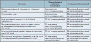 Осложненные роды: продление больничного листа по беременности и родам, сроки подачи документа и оплата
