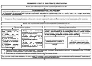 Увольнение за прогулы: пошаговая инструкция, процедура-схема 2017