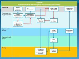 Порядок применения и оформления дисциплинарного взыскания