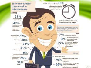 Ошибки на собеседовании при приеме на работу: речевые и поведенческие, о том чего не стоит говорить и как подготовится к интервью