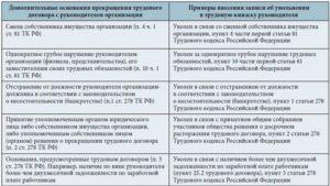 Правила и порядок процедуры увольнения директора ООО по собственному желанию