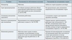 Различия в заявлениях по собственному желанию и по соглашению сторон
