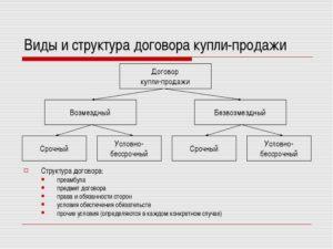 Трудовой договор: содержание, виды, структура. гражданский трудовой договор