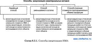 Линейный способ для начисления амортизации: основные преимущества и недостатки