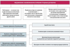 Процедура увольнения сотрудников из-за ликвидации организации