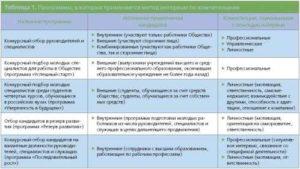 Интервью по компетенциям: инструкция по применению