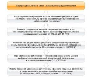 Особенности порядка сокращения численности или штата работников