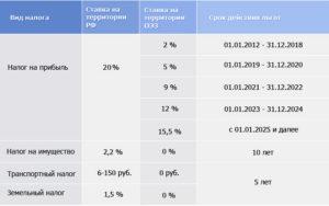Проводки начисления налога на прибыль в 1с 82